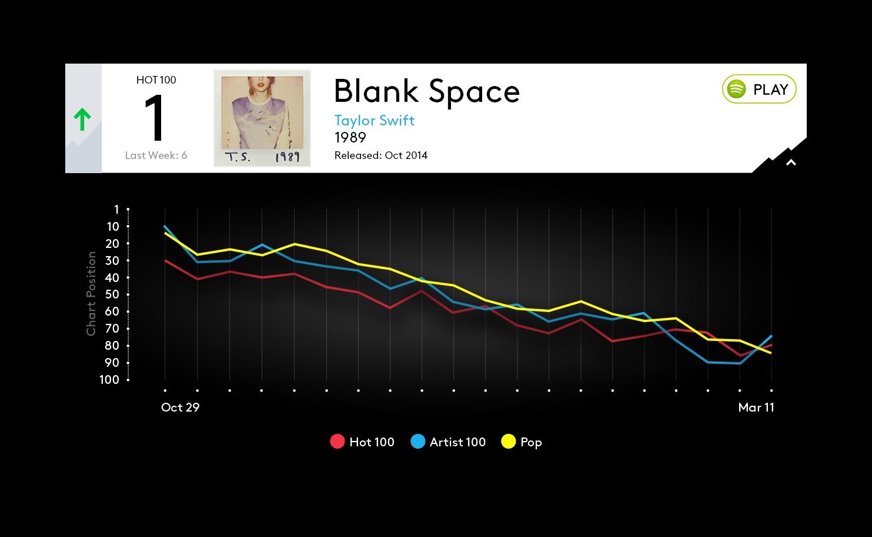 BB_songGraph